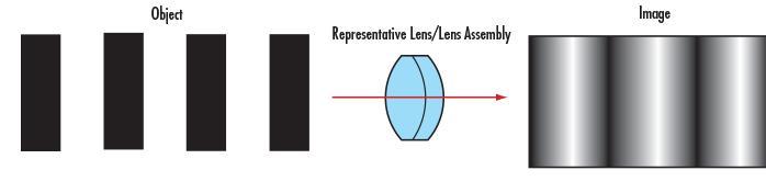 Идеальная линия до и после прохождения через объектив с низким разрешением