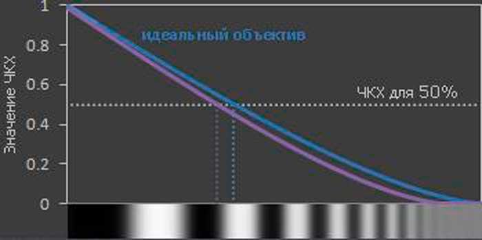 Сравнение между идеальным объективом (дифракционный предел, синяя кривая) и реальным.
