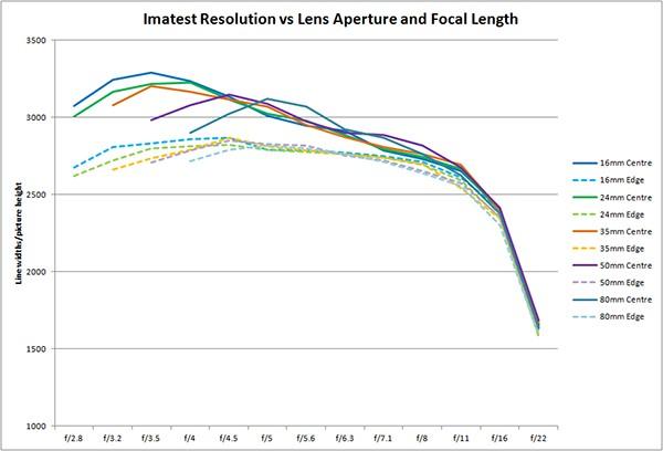 РЕЗКОСТЬ И ПРОИЗВОДИТЕЛЬНОСТЬ AF-S DX Nikkor 16-80mm F/2.8-4E ED VR