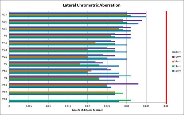 Боковые хроматические аберрации 16-80