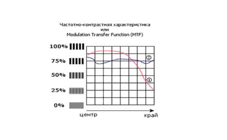 Частотно контрастные характеристики объектива - Modulation Transfer Function