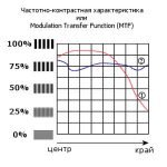 MTF - Modulation Transfer Function – частотно контрастные характеристики объектива