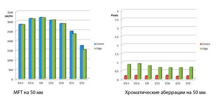 MTF на 50 мм и хроматические аберрации на 50 мм
