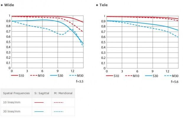 Nikon AF-P DX NIKKOR 18-55mm f/3.5-5.6G VR MTF Chart
