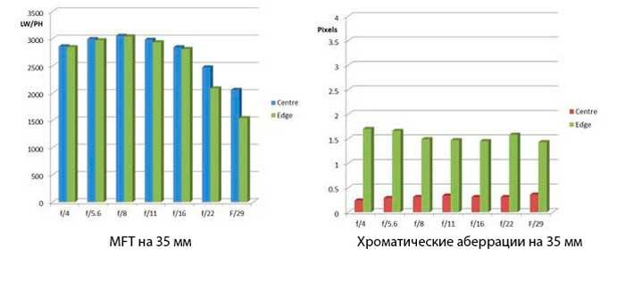MTF на 35мм и хроматические аберрации на 35мм