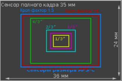 размеры сенсоров цифровых камер