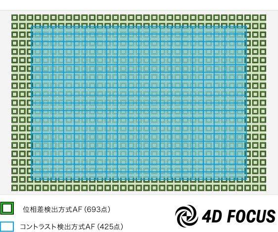 Система автофокусировки в Sony A7 III такая же, как и A9