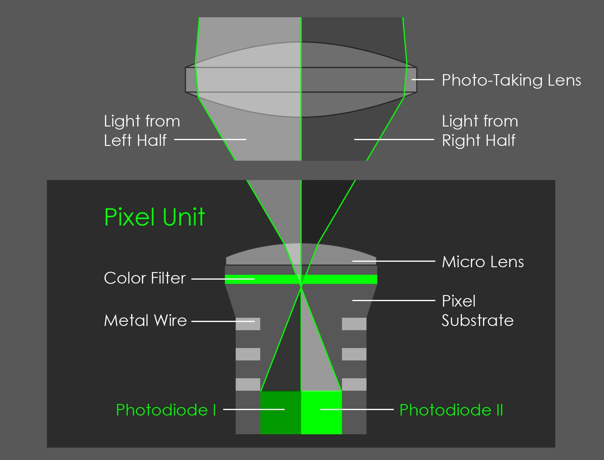 Благодаря технологии Dual Pixel CMOS AF каждый пиксель может записывать свет с противоположных половинок фотоприемника отдельно.