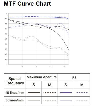 Частотно-контрастные характеристики Yongnuo YN 50mm f/1.8