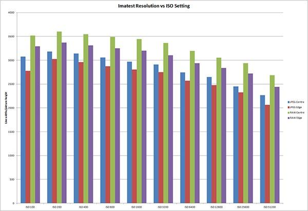 На приведенном ниже графике показано сравнение между JPEG и преобразованными несжатыми файлами RAF в диапазоне ISO камеры.