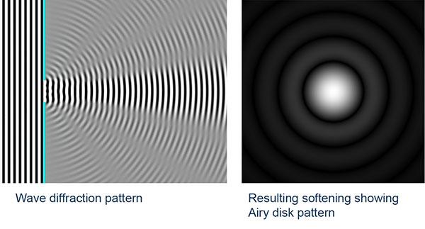 Эта диаграмма показывает, как лучи света согнуты (дифрагированы), когда они проходят через круговую апертуру, чтобы создать диск Эйри.
