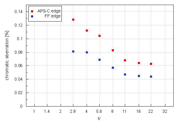 На графике ниже представлены характеристики объектива, когда речь идет о латеральной хроматической аберрации.