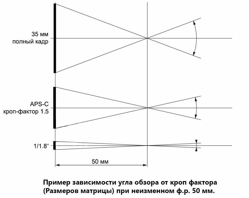 Пример зависимости угла обзора объектива от кроп фактора и размера матрицы фотоаппарата