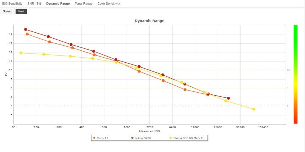 Сравнение динамического диапазона Nikon D750 с ближайшими конкурентами - EOS 6D Mark II и EOS RP - Sony A7.