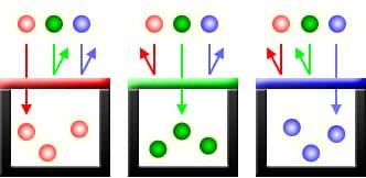 цветовые фотофильтры которые предназначены для трёх основных цветов красного, зеленого и синего.